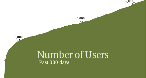 Number of Users, past 300 days